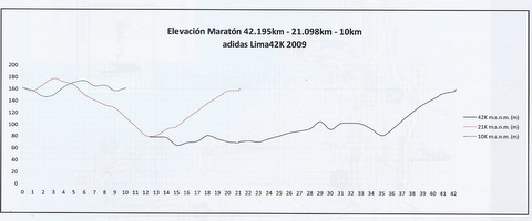 Lima Marathon Elevation chart. Note the 80m rize from Km 35.